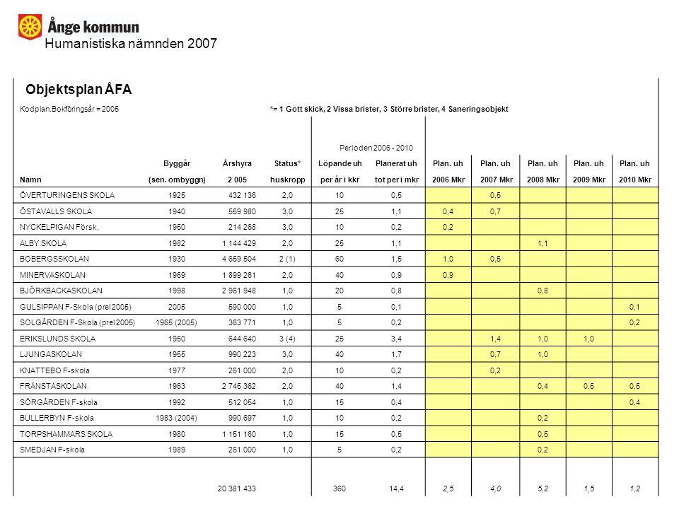 Objektsplan ÅFA Humanistiska nämnden 2007 Kodplan.Bokföringsår = 2005
