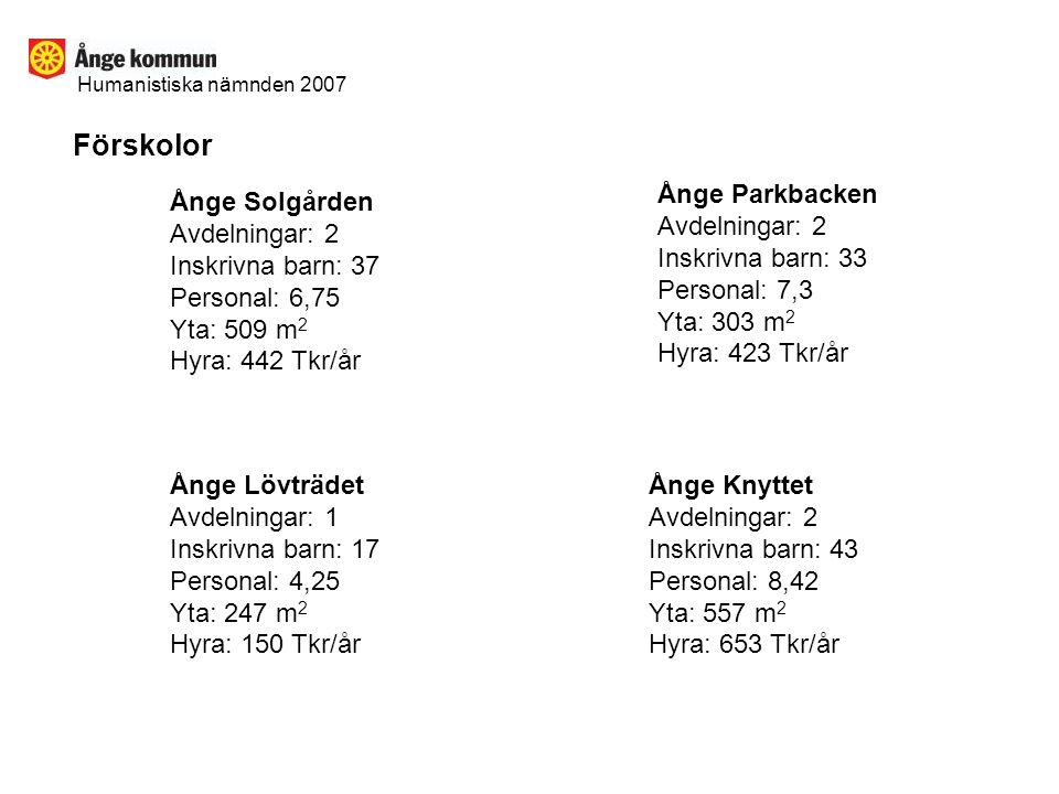 Förskolor Ånge Parkbacken Avdelningar: 2 Inskrivna barn: 33
