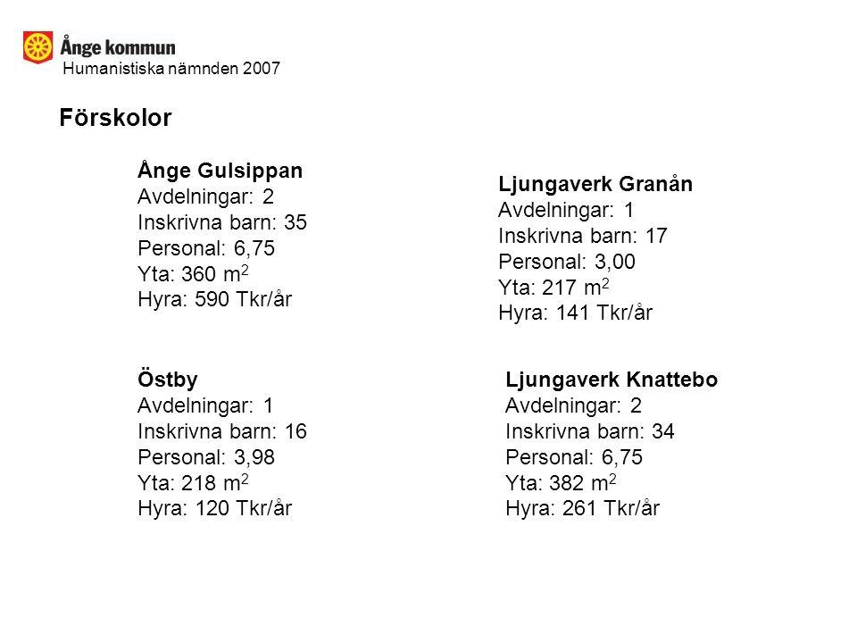 Förskolor Ånge Gulsippan Avdelningar: 2 Inskrivna barn: 35