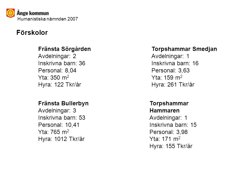 Förskolor Fränsta Sörgården Avdelningar: 2 Inskrivna barn: 36