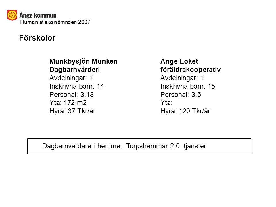 Förskolor Munkbysjön Munken Dagbarnvårderi Avdelningar: 1