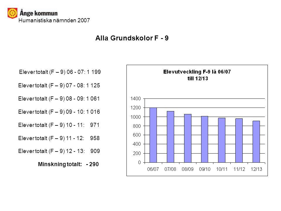 Alla Grundskolor F - 9 Elever totalt (F – 9) 06 - 07: 1 199
