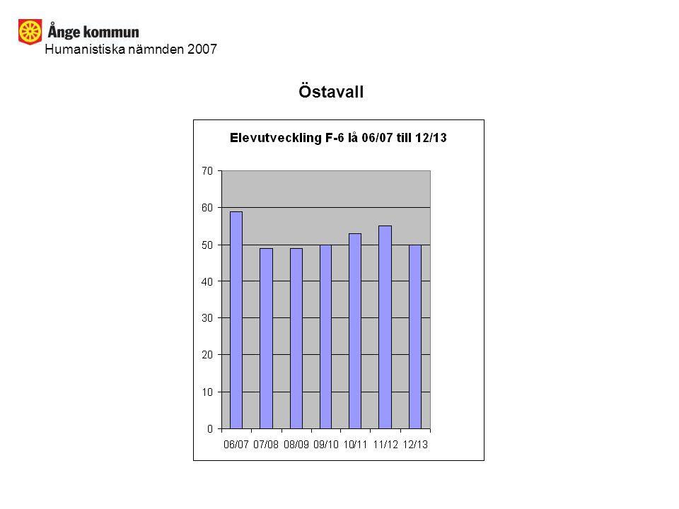 Humanistiska nämnden 2007 Östavall