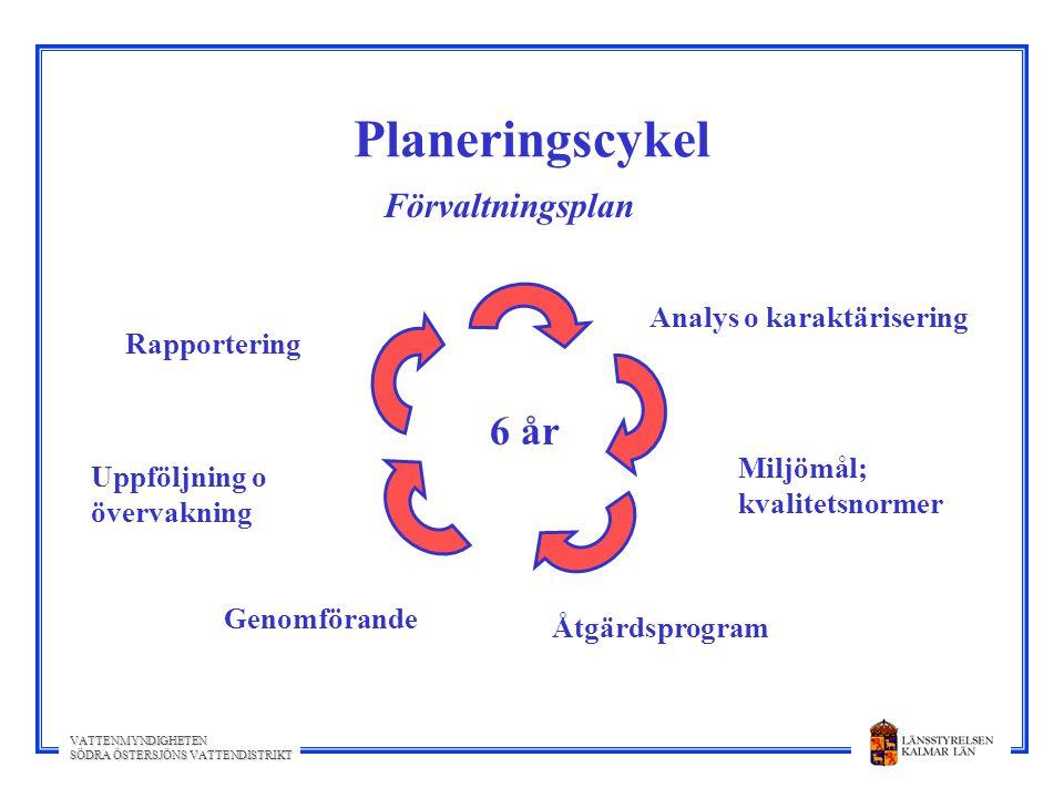 Planeringscykel 6 år Förvaltningsplan Analys o karaktärisering