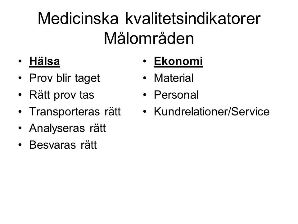Medicinska kvalitetsindikatorer Målområden