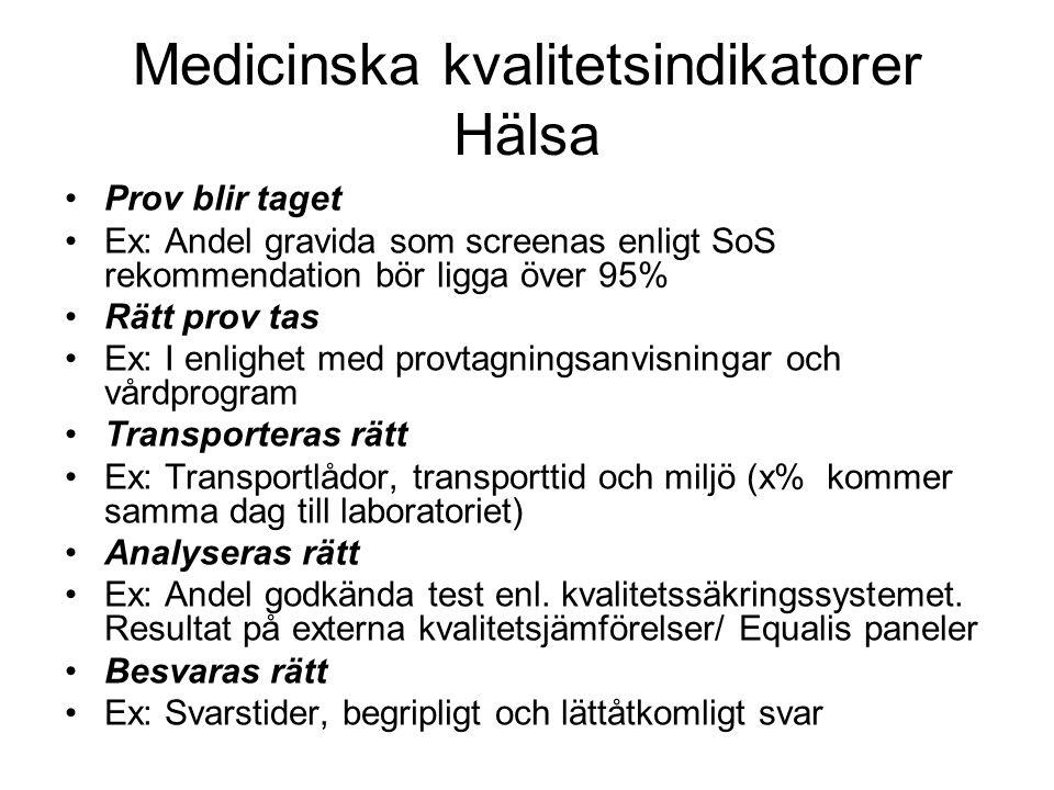 Medicinska kvalitetsindikatorer Hälsa