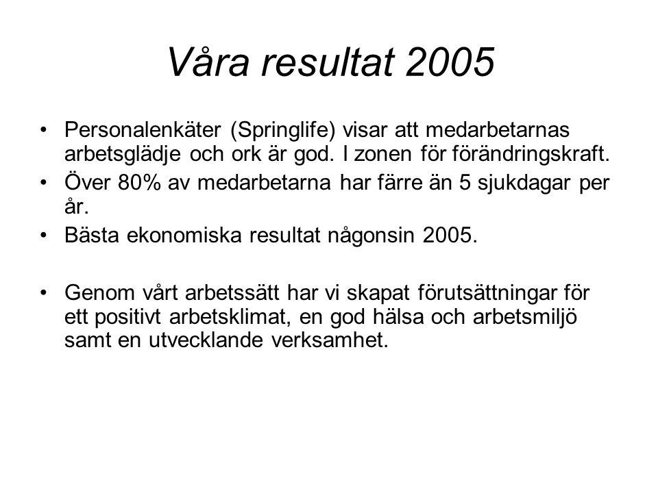Våra resultat 2005 Personalenkäter (Springlife) visar att medarbetarnas arbetsglädje och ork är god. I zonen för förändringskraft.
