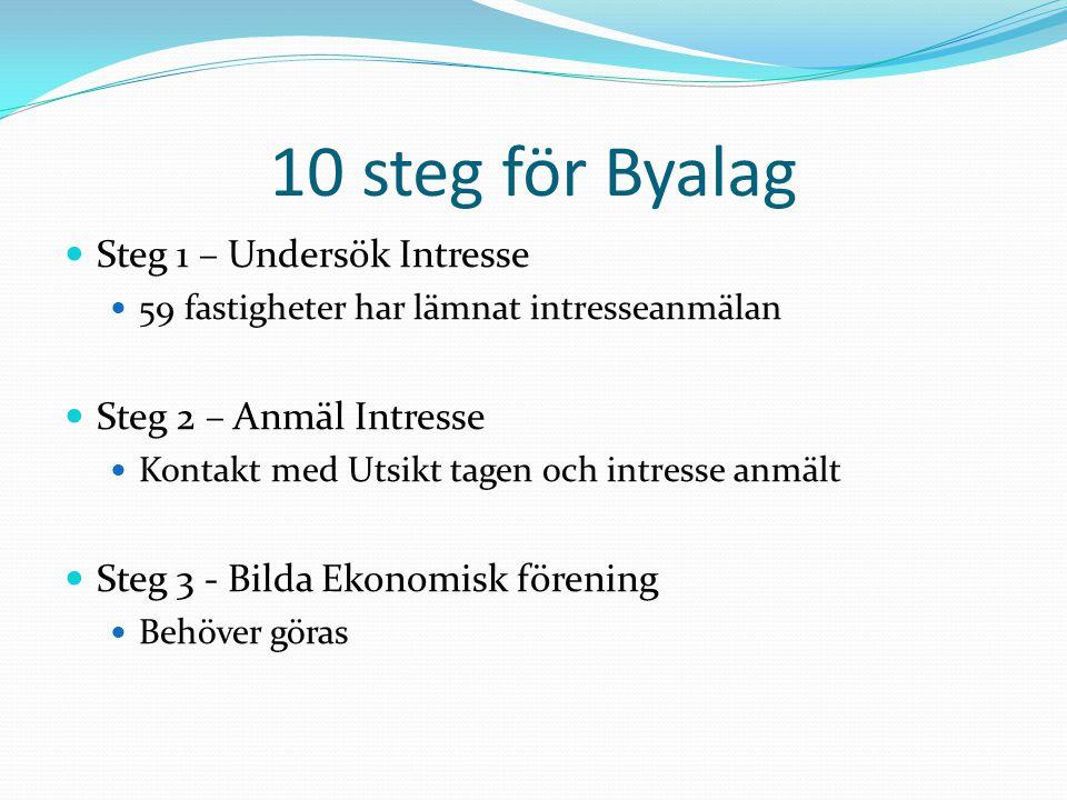 10 steg för Byalag Steg 1 – Undersök Intresse Steg 2 – Anmäl Intresse
