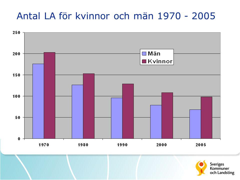 Antal LA för kvinnor och män 1970 - 2005