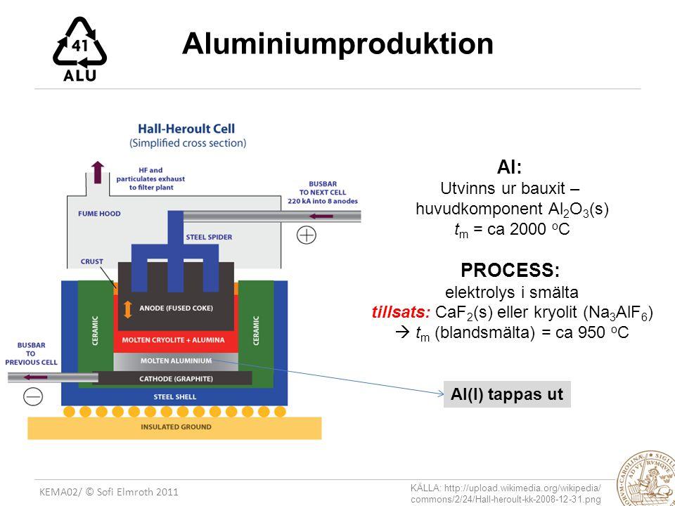 Utvinns ur bauxit – huvudkomponent Al2O3(s) tm = ca 2000 oC