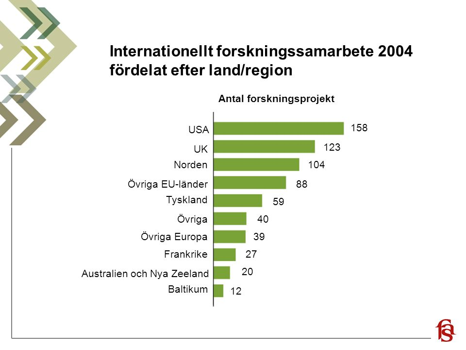 Internationellt forskningssamarbete 2004 fördelat efter land/region