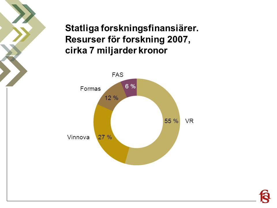 Statliga forskningsfinansiärer