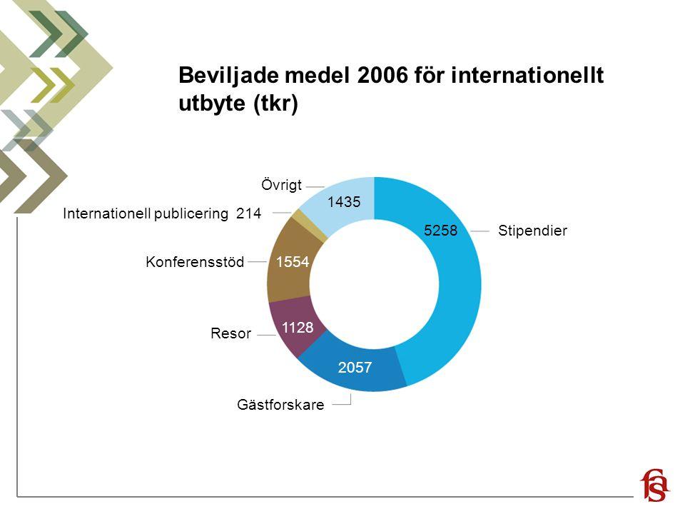 Beviljade medel 2006 för internationellt utbyte (tkr)