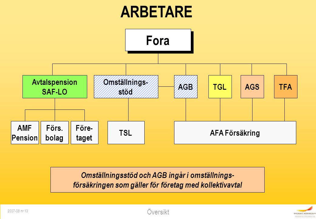 ARBETARE Fora Avtalspension SAF-LO Omställnings- stöd AGB TGL AGS TFA