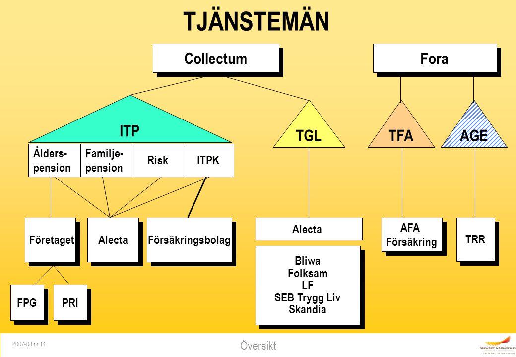 TJÄNSTEMÄN Collectum Fora ITP TGL TFA AGE Ålders- pension Familje-