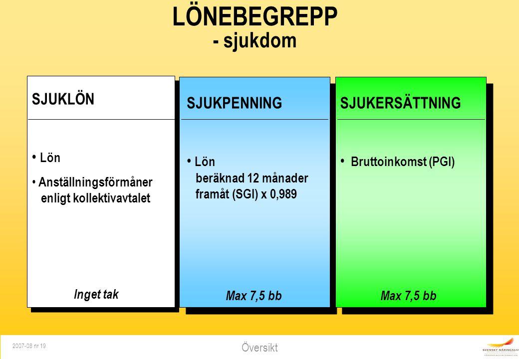 LÖNEBEGREPP - sjukdom SJUKLÖN Lön SJUKPENNING