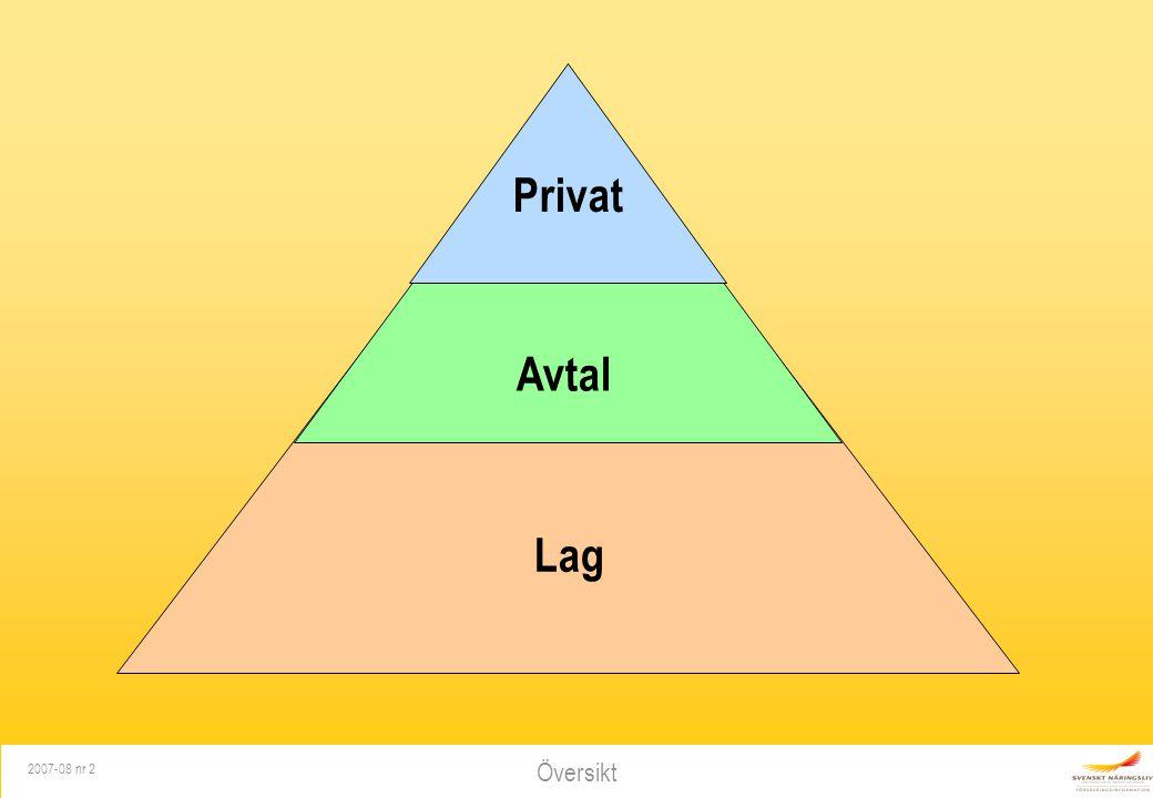 Privat Avtal Lag