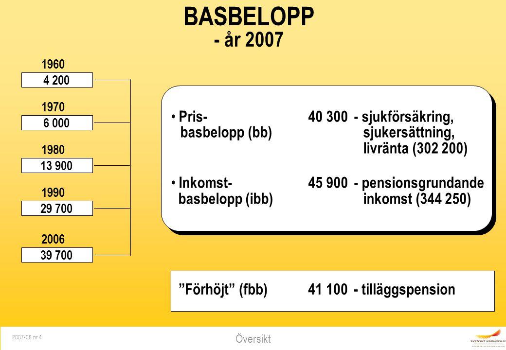 BASBELOPP - år 2007. 4 200. 6 000. 13 900. 29 700. 39 700. 1960. 1970. 1980. 1990. 2006.
