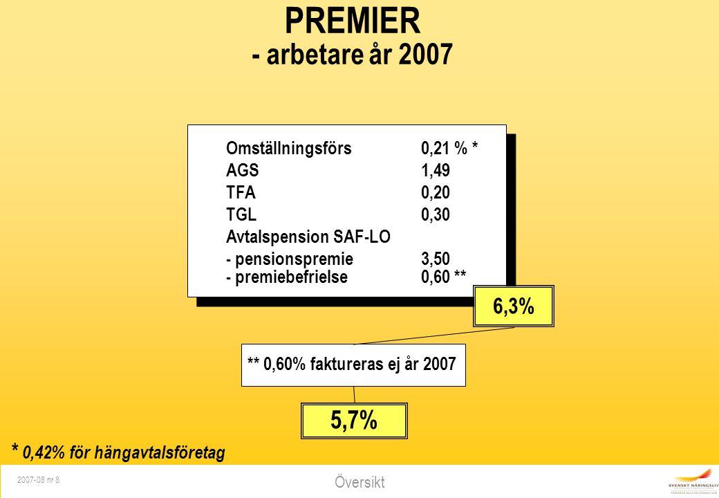 * 0,42% för hängavtalsföretag