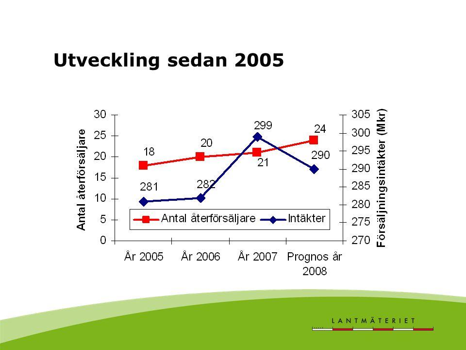 Utveckling sedan 2005