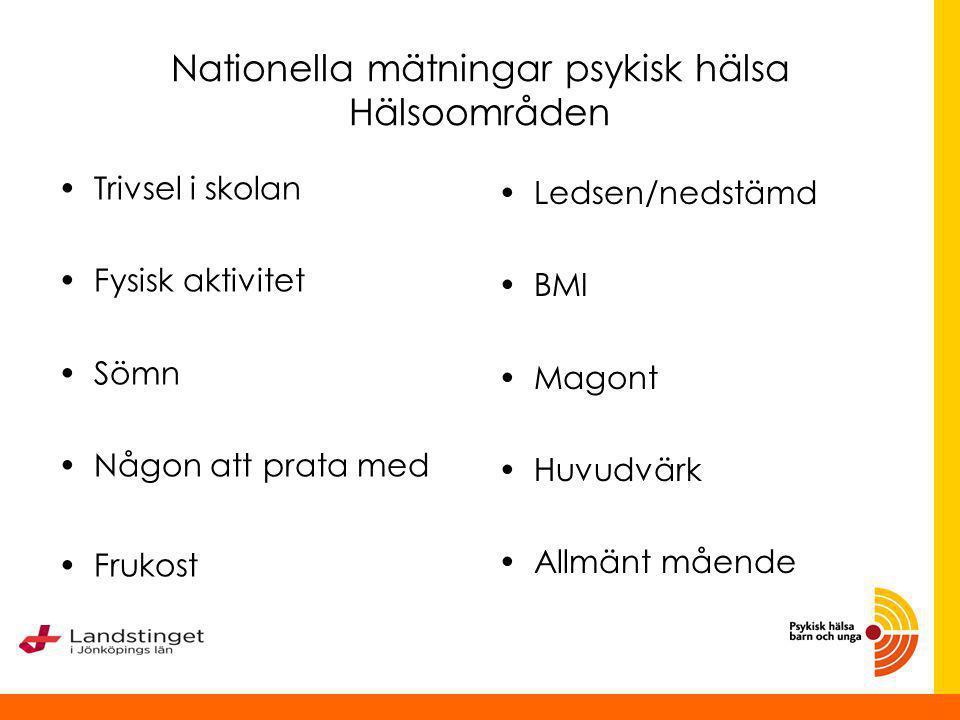 Nationella mätningar psykisk hälsa Hälsoområden