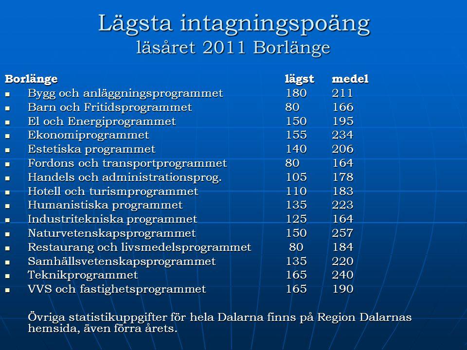 Lägsta intagningspoäng läsåret 2011 Borlänge