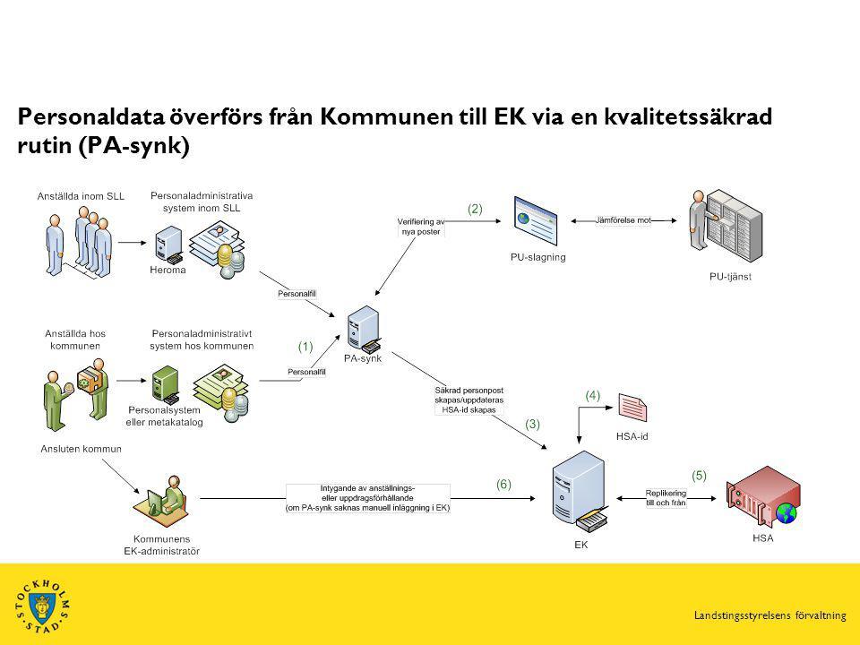 Personaldata överförs från Kommunen till EK via en kvalitetssäkrad rutin (PA-synk)