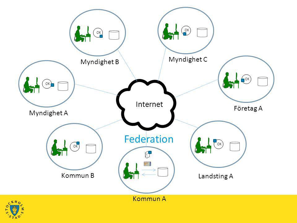 Federation Internet Myndighet C Myndighet B Företag A Myndighet A