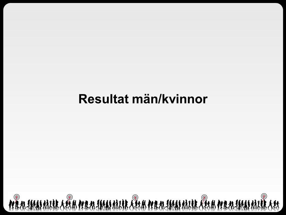 Resultat män/kvinnor
