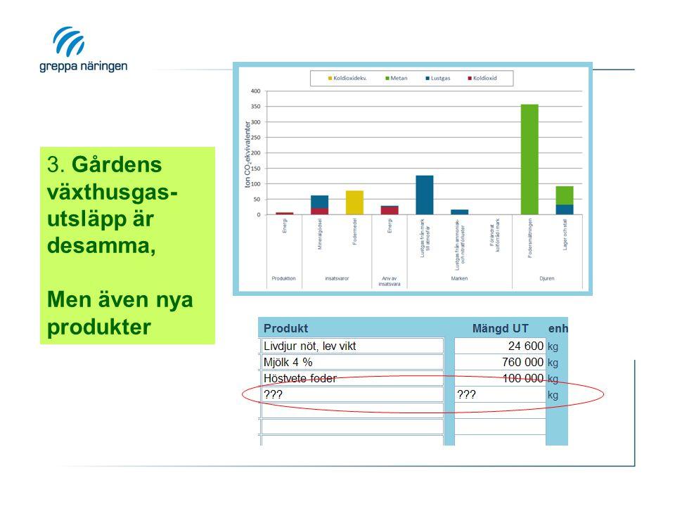 3. Gårdens växthusgas-utsläpp är