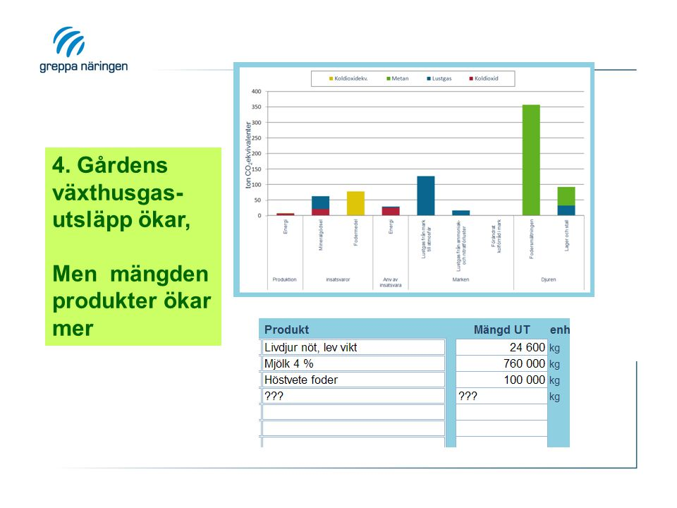 4. Gårdens växthusgas-utsläpp ökar,