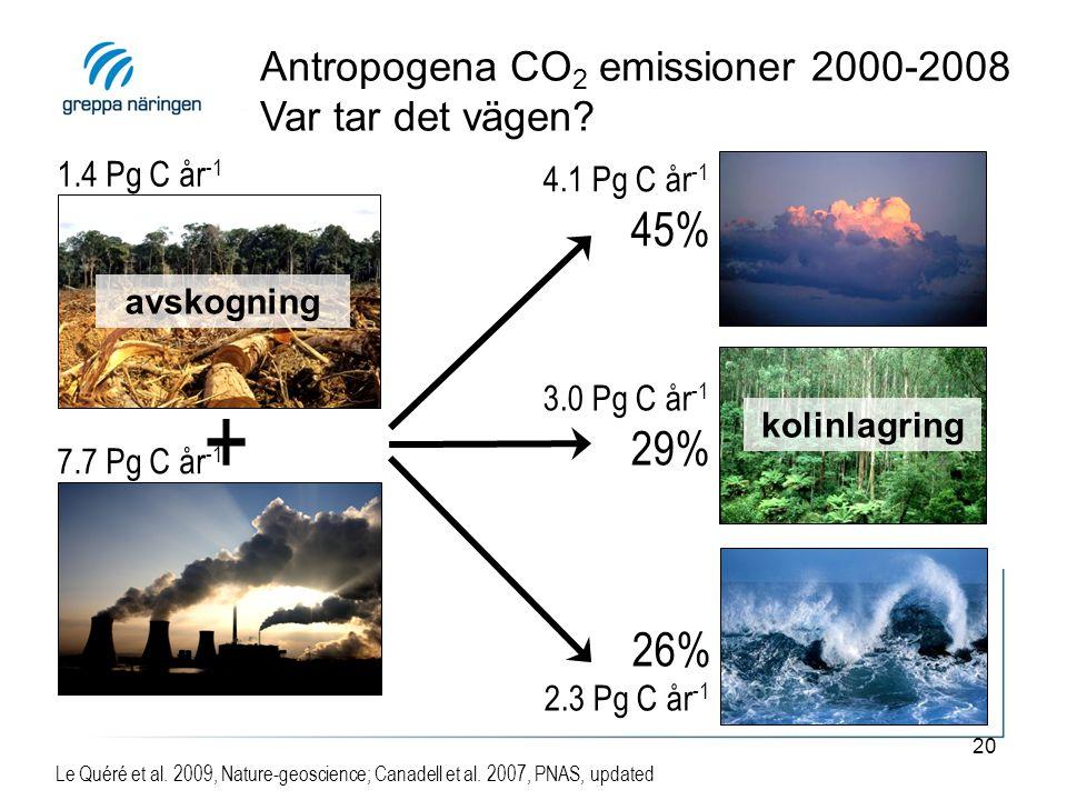+ 45% 29% 26% Antropogena CO2 emissioner 2000-2008 Var tar det vägen