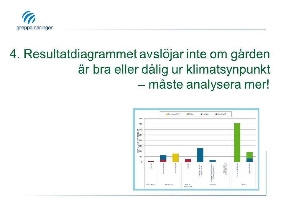 4. Resultatdiagrammet avslöjar inte om gården är bra eller dålig ur klimatsynpunkt – måste analysera mer!