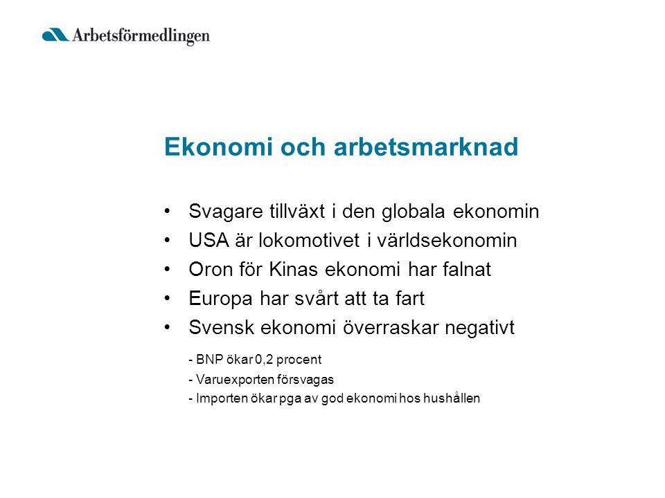Ekonomi och arbetsmarknad