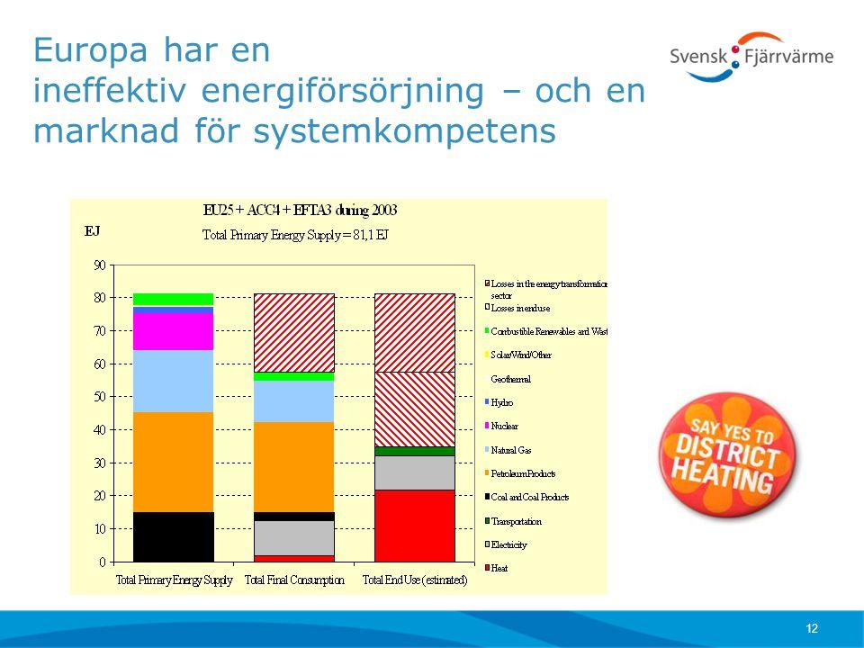 Europa har en ineffektiv energiförsörjning – och en marknad för systemkompetens