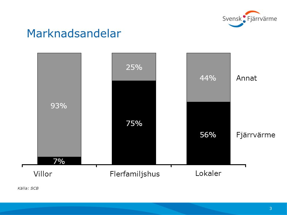 Marknadsandelar 25% 44% Annat 93% 75% 56% Fjärrvärme 7% Villor