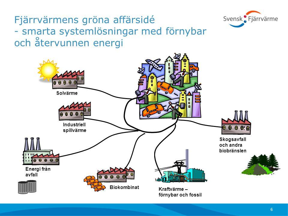 Fjärrvärmens gröna affärsidé - smarta systemlösningar med förnybar och återvunnen energi