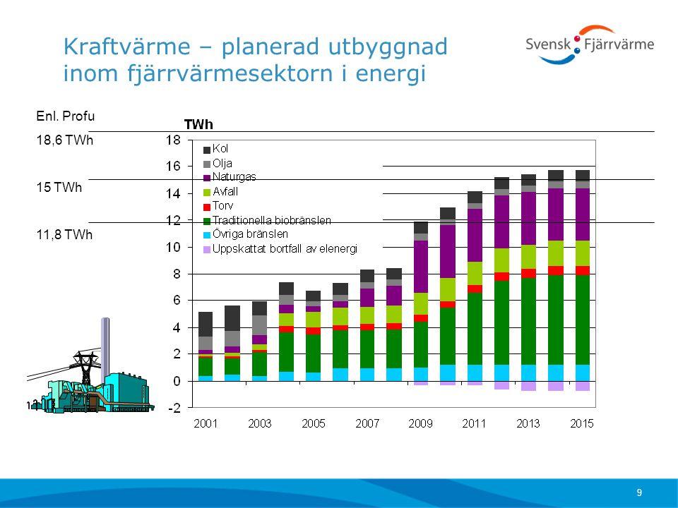 Kraftvärme – planerad utbyggnad inom fjärrvärmesektorn i energi