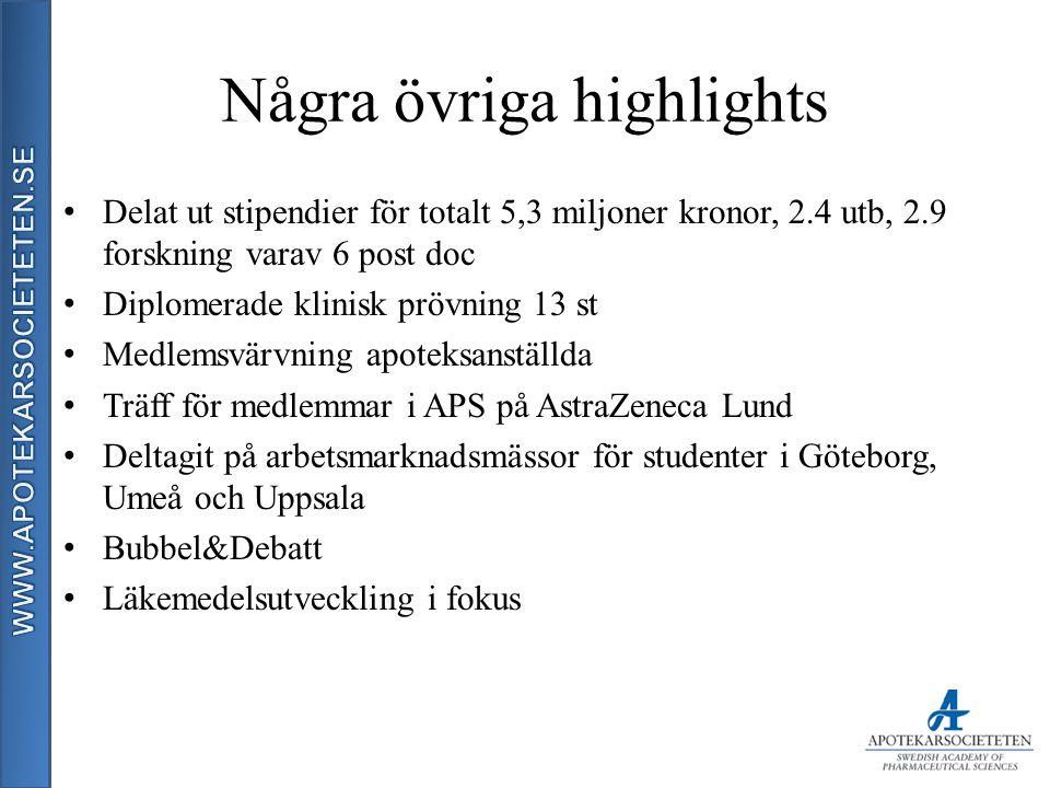 Några övriga highlights