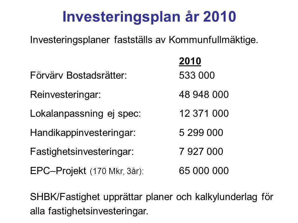 Investeringsplan år 2010 Investeringsplaner fastställs av Kommunfullmäktige. 2010. Förvärv Bostadsrätter: 533 000.