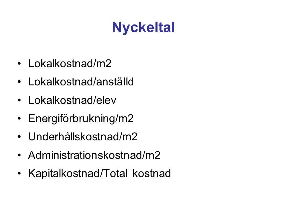 Nyckeltal Lokalkostnad/m2 Lokalkostnad/anställd Lokalkostnad/elev
