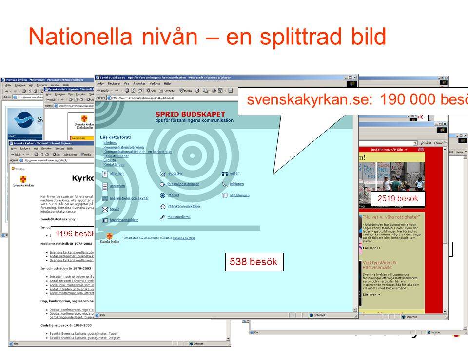 svenskakyrkan.se: 190 000 besök!