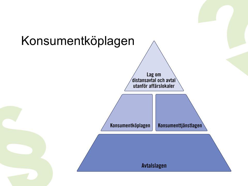 Konsumentköplagen Konsumentköplagen