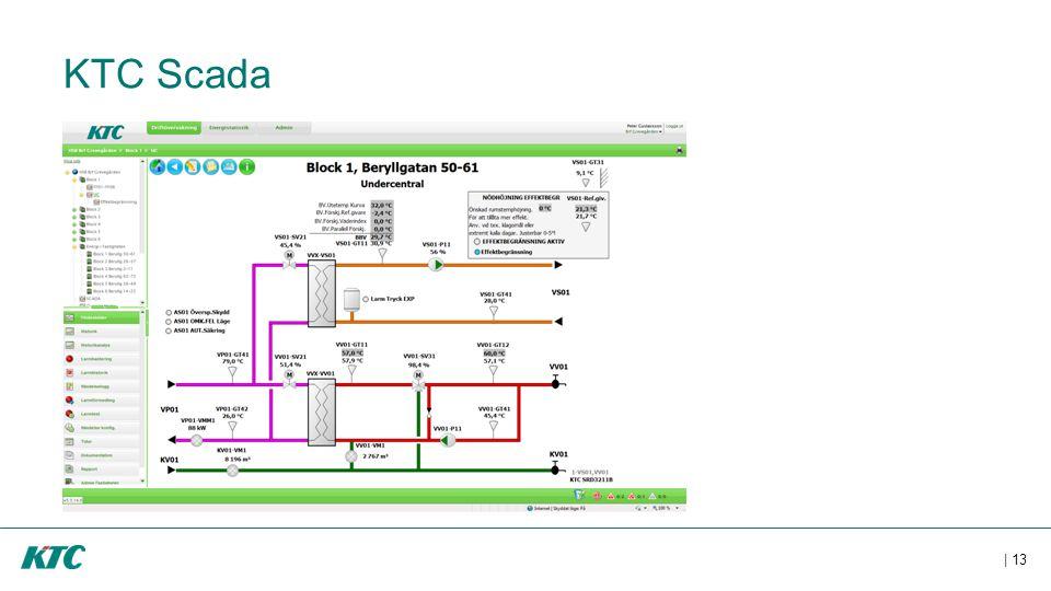 KTC Scada Ett exempel på hur en flödesbild kan se ut.