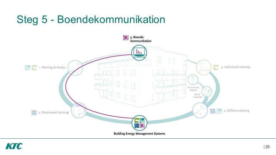 Steg 5 - Boendekommunikation