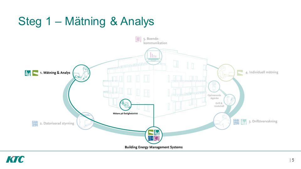 Steg 1 – Mätning & Analys Första steget är att mäta och analysera förbrukningar på fastighetsnivå.