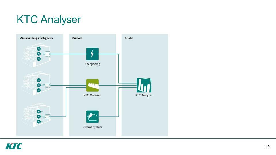 KTC Analyser Här är en annan bild som beskriver vilka möjligheter analyser ger.