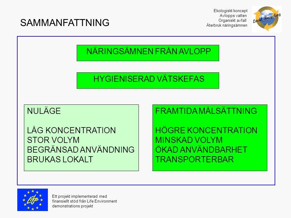 SAMMANFATTNING NÄRINGSÄMNEN FRÅN AVLOPP HYGIENISERAD VÄTSKEFAS NULÄGE