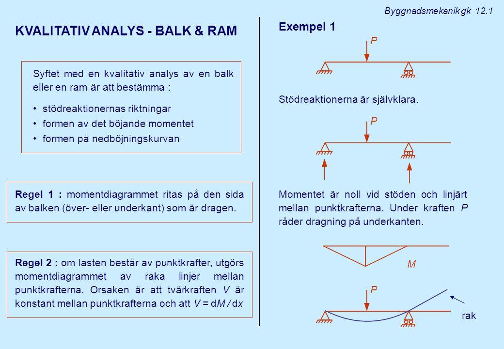 KVALITATIV ANALYS - BALK & RAM