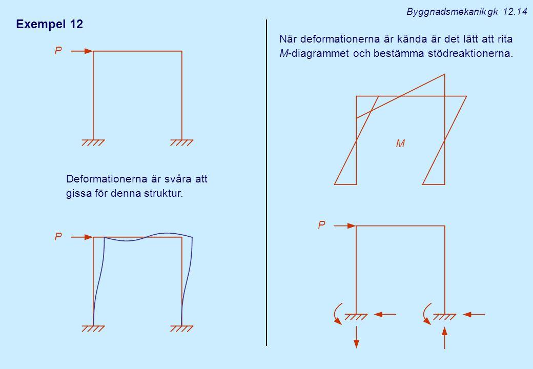 Byggnadsmekanik gk 12.14 Exempel 12. När deformationerna är kända är det lätt att rita M-diagrammet och bestämma stödreaktionerna.